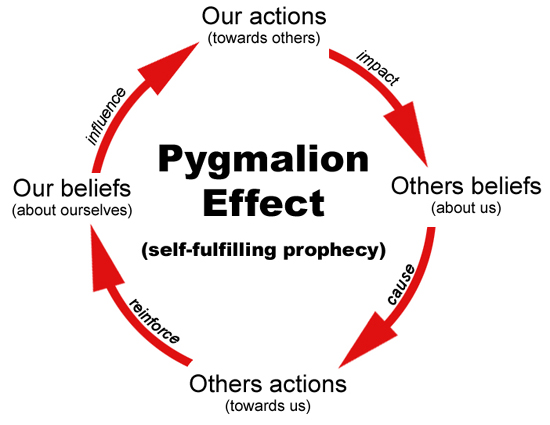 an analysis of the phenomenon of a self fulfilling prophecy